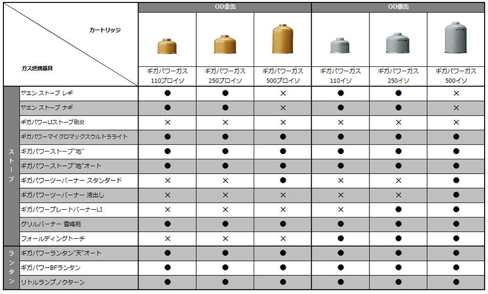 ギガパワーガスカートリッジ適応器具一覧表